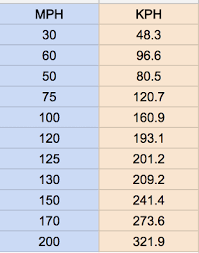 Kph Conversion To Mph Chart Hutch Support
