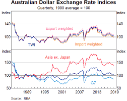 The Exchange Rate And The Reserve Banks Role In The Foreign