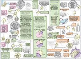 Financial Flow Chart The Financial Planning Flowchart Bloomberg