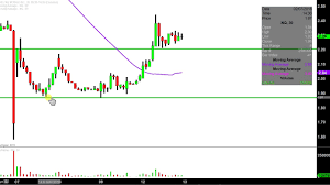 Nq Chart Nq Mobile Inc Nq Stock Chart Technical Analysis For 02 12 18