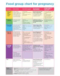 Diabetes Food Groups Chart Pin On Healthy Lifestyle During Pregnancy