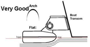transducer installation placement rules transducer location black and white diagram of a boat at speed is intended to demonstrate water flow created by a fast moving boat and across the face of a transducer