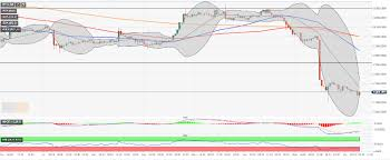 Bitcoin 7400 Eos 2 70 Dash 62 Cryptocurrencies Price