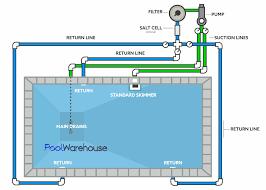 typical wiring diagrams swimming pool wiring library one standard skimmer plumbing pool diagram swimming