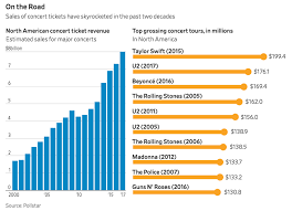 Live Chart Us Stocks Eight Percent Per Annum Value Investing In Singapore Stocks