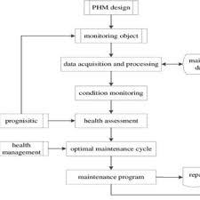 Preventive Maintenance Process Flow Chart Preventive Maintenance Formulation Flow Chart Download