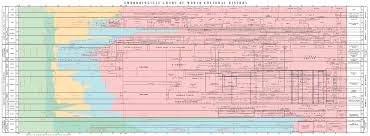 Chronological Chart Of World Cultural History Marco Herbst