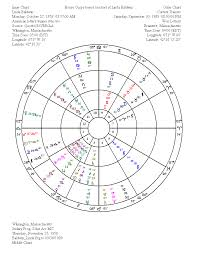 Lottery Winners Astrology Charts Astrologically Forecasting A Lottery Winner