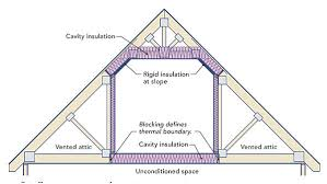 how to insulate a cold floor floor above a garage smaller room over a large garage