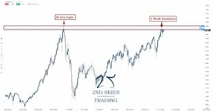 Trade Idea Asx 200 Potential Breakout Setup Near Ath