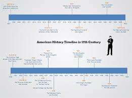 Use Timeline In History Class
