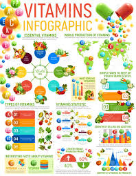 Vitamin Food And Healthy Nutrition Infographics Vector Graphs