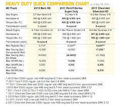 All Inclusive 5th Wheel Towing Capacity Chart 2008 Ford