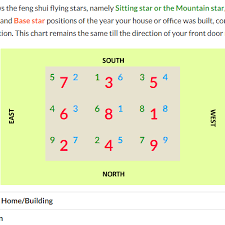 Star Chart Calculator How To Find Your Flying Star Base Chart With An Online