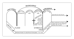 Chart Of The Ages Three Roads Puget Sound Bible Students