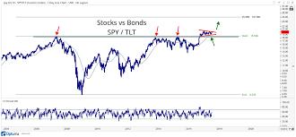 Chart Of The Week U S Stocks Vs U S Bonds All Star Charts
