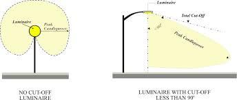 kinds of lighting fixtures. kinds of lighting fixtures