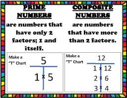 Prime Composite Anchor Chart Prime And Composite Anchor Chart