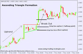 How To Trade Triangle Chart Patterns Ascending Triangle Pattern Swing Trading System Explosive