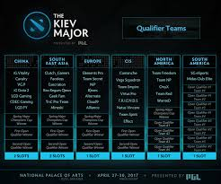 teams schedule qualifiers all you need to know about the dota 2