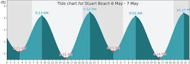 Red Tide Lingers Off Sanibel And Captiva Stuart Fl Tides Chart