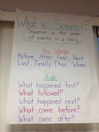 Sequencing Anchor Chart Sequencing Anchor Chart Reading Related Keywords