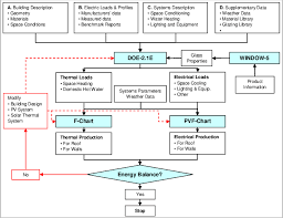 Flow Charts In System Analysis And Design Flow Chart Of Integrated Energy Analysis Download