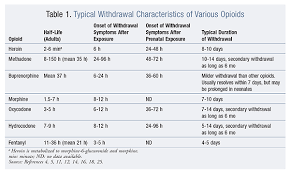 Acute Opioid Withdrawal Identification And Treatment Strategies