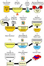 How To Make Biodiesel Biodiesel Instructions Make Biodiesel