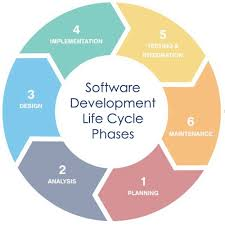 Software Development Life Cycle Phases Devsecops Make Smarter Decisions About Your Applications