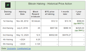 Therefore, there are only 4 million that remain to be mined. Bitcoin Halving Chart Indicators Comprehensive Guide Hedgetrade Blog