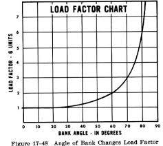 Load Factors In Steep Turns