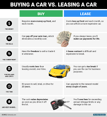 lease vs buy business vehicle differences between buying leasing a car business insider
