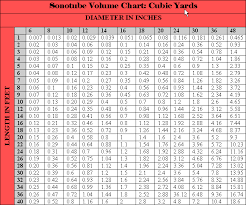 Concrete Measurement Chart Sonotube Calculation Chart