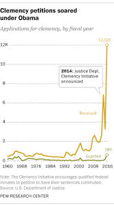 Truman Presidency Chart Obama Granted Clemency To The Most People Since Truman Pew