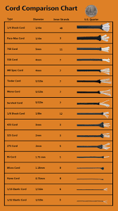 Cord Compartion Chart Outdoor Bunker