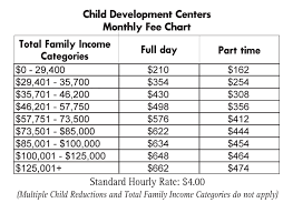 Hawaii Residents To See Change In Child Care Fees Article