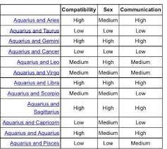 Capricorn Man With Cancer Woman Love Match Chart Aquarius Man Compatibility Chart Www Bedowntowndaytona Com