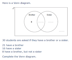 Venn Diagram Gcse Worksheet Gcse 9 1 New Content Venn Diagrams Justmaths