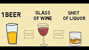 Alcohol Level Comparison Chart Does 1 Beer 1 Glass Of Wine 1 Shot Of Hard Liquor The Math Of A Standard Drink
