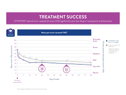 Cytopoint®: A New Treatment Option for Canine Atopic Dermatitis ...