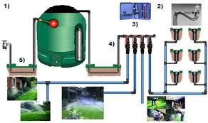Small Picture Watering systems for all size gardens from Garden irrigation and