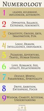 43 Best Numerology Images In 2019 Numerology Numerology