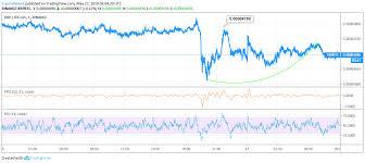 Ripple Price Analysis Xrp Predictions News And Chart May 27