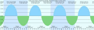 Canal Tide Chart Cape May Tide Chart Cape Cod Canal Sagamore Bridge