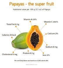 Dry Fruits Vitamins Chart Image Result For Parts Of A Papaya Seeds Flesh Papaya