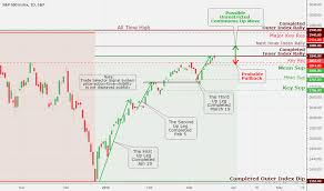 Page 46 S P 500 Index Chart Spx Quote Tradingview