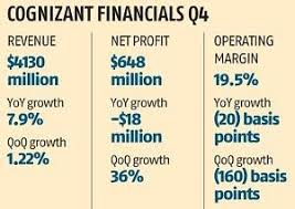Cognizant New Jersey Cognizant Gives Muted Revenue Guidance For 2019 Appoints New Ceo