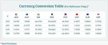 Currency Exchange Chart Forexratestoday
