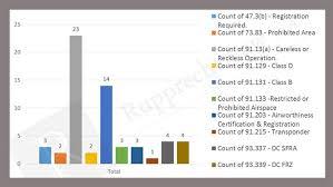 Analyzing 23 Faa Drone Operator Prosecutions Rupprecht Law